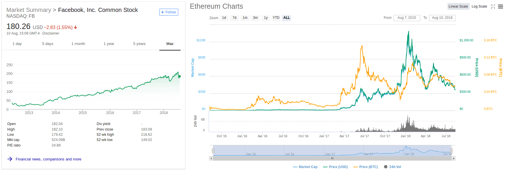Ethereum price vs Facebook stock price