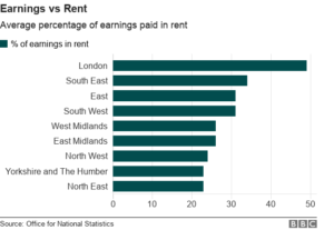% of gross salary spent on rent