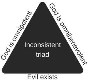Atheist argument: the problem of evil