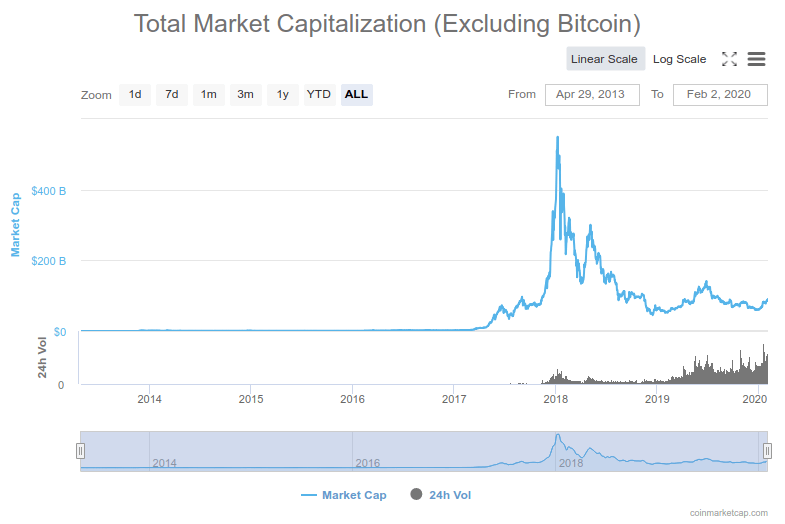 ICO bubble pop