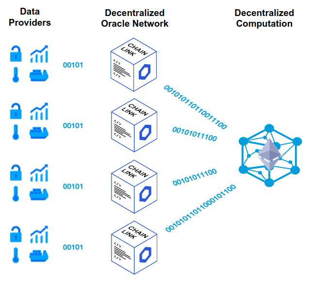 Decentralized oracle network