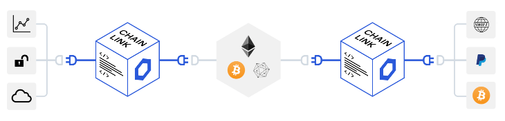A smart contract connected via Chainlink