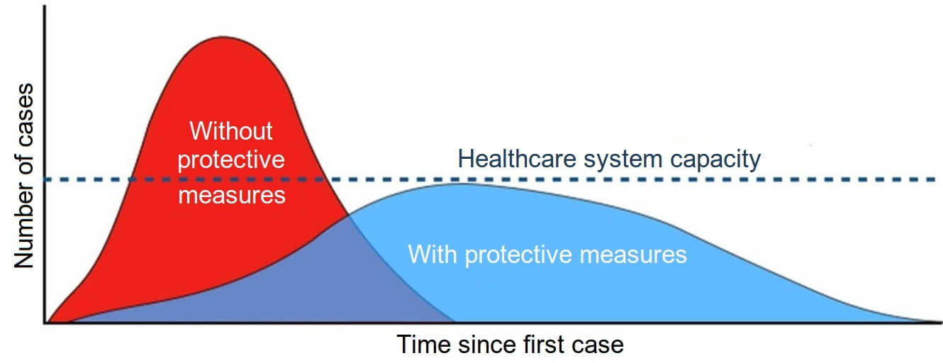 Number of cases over time with preventative measures vs. without