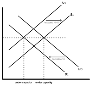Demand and supply diagram for NHS capacity