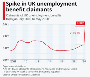 UK Unemployment spike Covid-19
